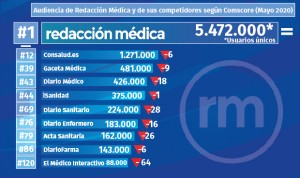 Comscore: Redacción Médica es la web de salud más leída, también en mayo