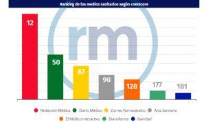 ComScore: Redacción Médica bate récord con 1,5 millones de visitas al mes
