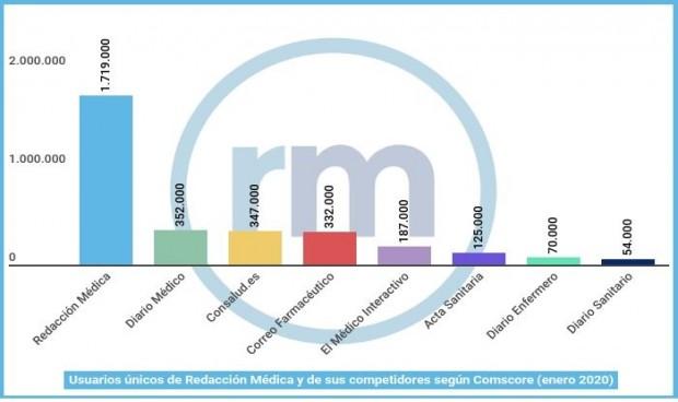 Comscore: Redacción Médica logra nuevo récord con 1,7M de usuarios únicos