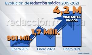 Redacción Médica duplica visitantes únicos en un año: 4,2M en enero de 2021