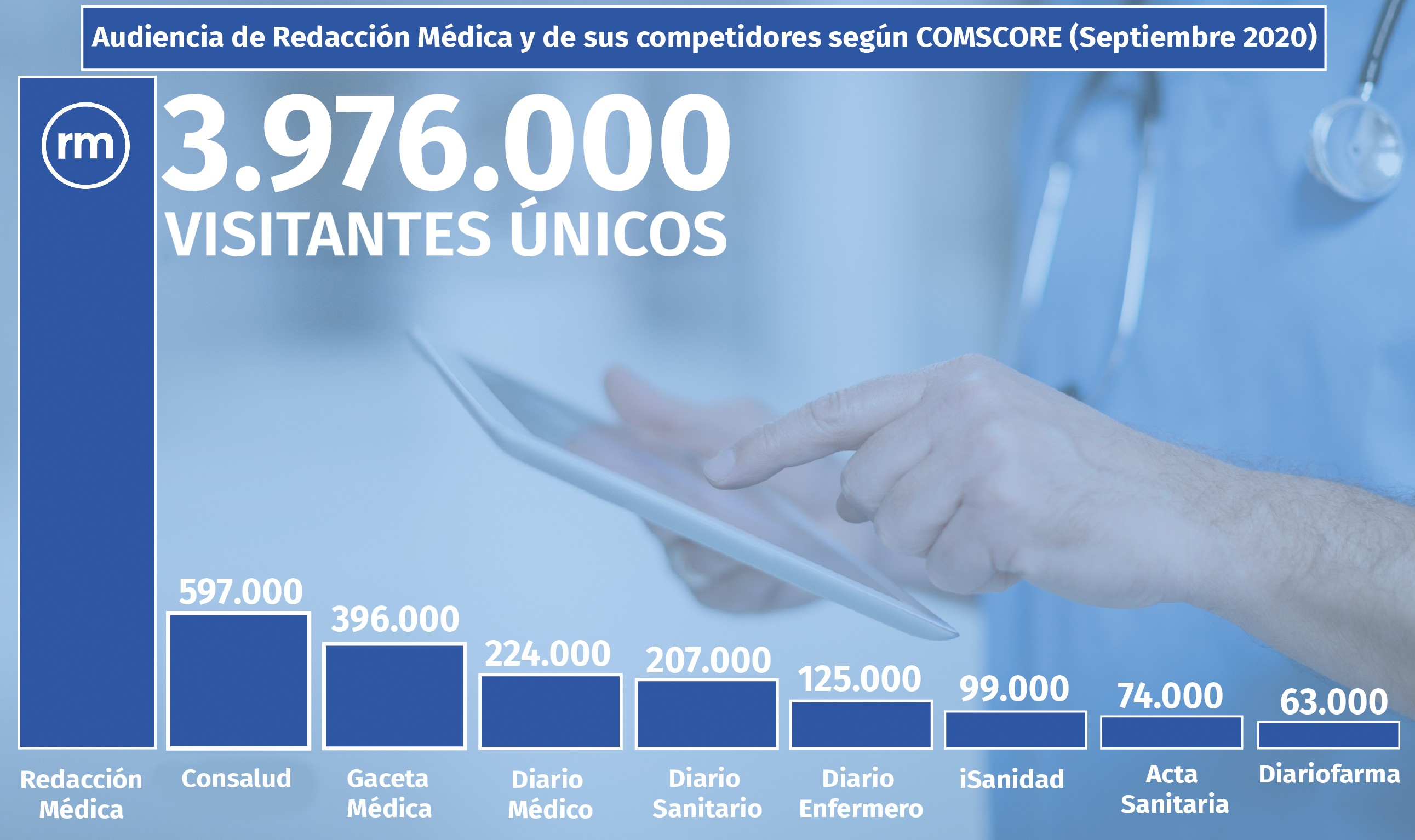 Comscore Salud: Redacción Médica refuerza liderazgo con casi 4M de lectores