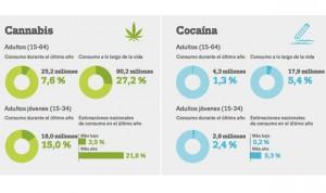 El 7,6% de europeos ha consumido cannabis y el 1% cocaína en el último año