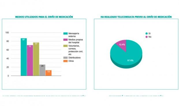 Coronavirus: 116.000 pacientes se benefician de la telefarmacia