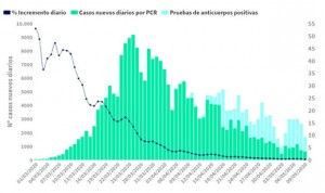 Coronavirus: 143 nuevos fallecidos, la cifra más baja desde el 18 de marzo