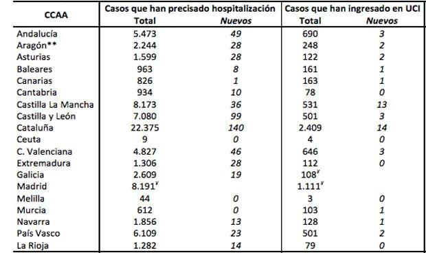 Coronavirus: 3 comunidades autónomas no registran nuevos pacientes en UCI