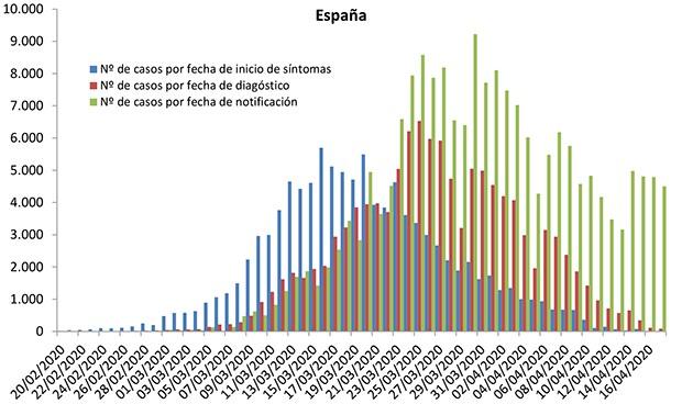 Coronavirus: España 4.499 casos, 565 muertes y 3.166 altas