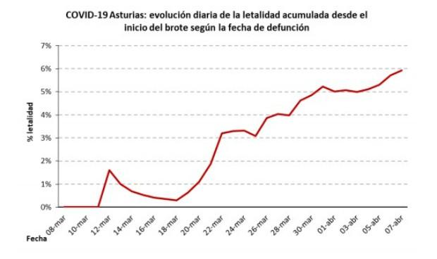 Coronavirus: Asturias estima que el 85% de positivos no están localizados