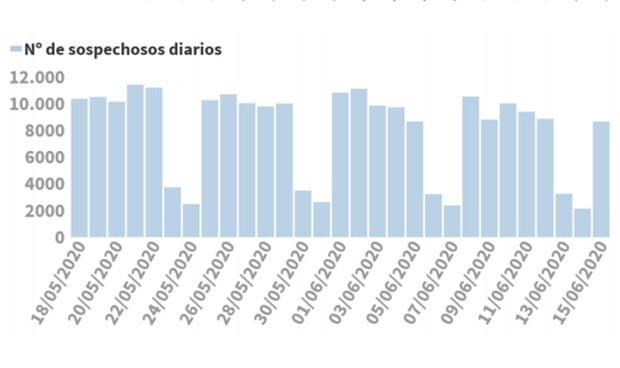 Coronavirus datos: más casos diarios (76) y mismas muertes semanales (25)