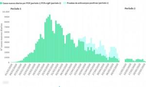 Coronavirus: los casos marcan mínimo (132) y Cataluña acumula 2 de cada 3