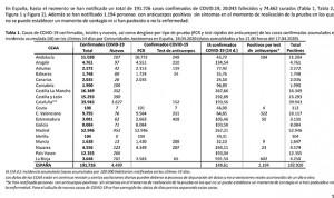 Coronavirus: Cataluña supera a Madrid en nuevos contagios por primera vez