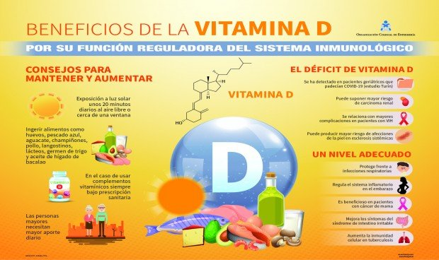 Coronavirus: ¿Cómo incrementar los niveles de vitamina D en el aislamiento?