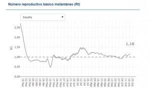 Navarra, Canarias y Madrid: las CCAA donde un contagio Covid no genera otro