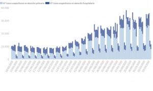 Coronavirus: los casos en España se disparan (37.889) y hay 217 muertes más