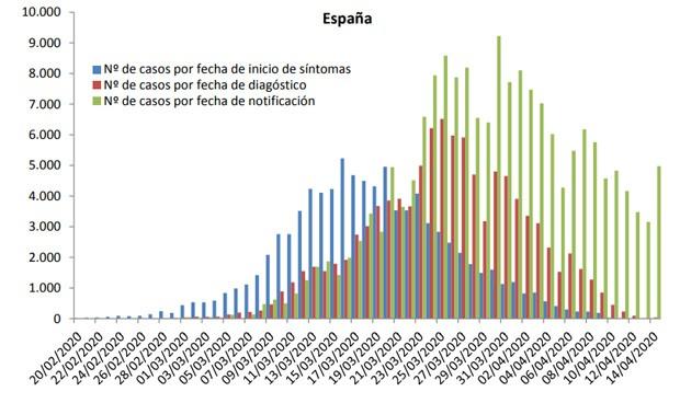 Coronavirus: los contagios en España aumentan un 60% en 24 horas