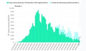 Coronavirus datos: 27 muertes en 7 días y 400 nuevos contagios en el total