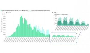 Covid-19: España registra su cifra de contagios más alta en una semana, 141