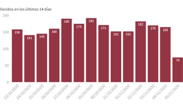 Coronavirus: baja la incidencia por segundo día, pero suben muertes