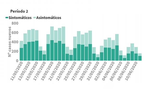 Coronavirus datos: 502 nuevos casos al total y sexto día con 0 muertes