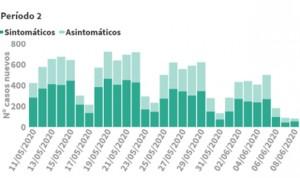 Coronavirus datos: tercer día sin muertes y repunte de nuevos casos (84)