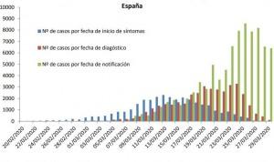 Coronavirus: 812 nuevas muertes en España, que baja del 8% la transmisión