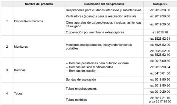 Coronavirus: el Gobierno fija el IVA del 0% para 90 productos sanitarios
