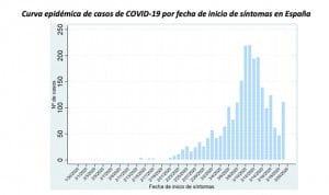 Coronavirus en España: el 20% de los críticos no tiene patologías previas