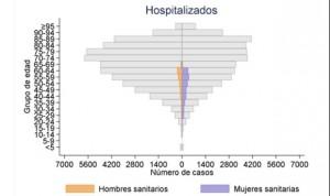 Coronavirus en personal sanitario: más mujeres contagiadas y hombres en UCI