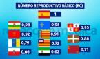 Coronavirus: España alcanza el pico de la epidemia; 11 CCAA ya en remisión