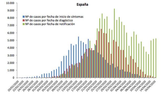 Coronavirus: contabilizados 188.068 casos (+5.252) y 19.478 muertes (+585)