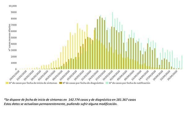 Coronavirus España: 2.144 nuevos contagios, 836 más que el martes