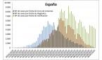 Coronavirus España: 410 muertos, 4.218 contagios y 2.695 curados en un día