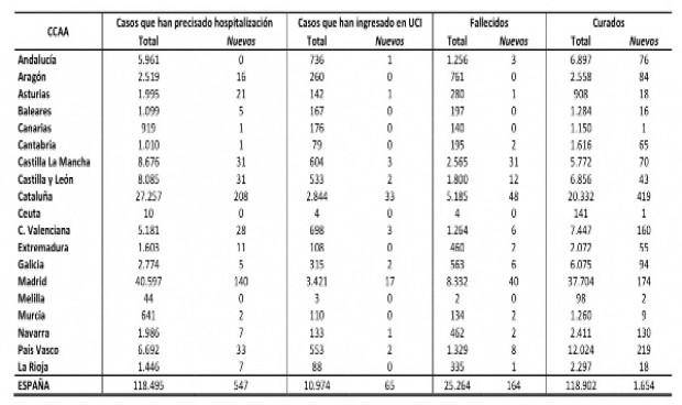 Coronavirus España: 838 contagios, la cifra más baja en estado de alarma