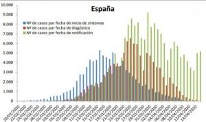 Coronavirus: crecen el 2,8% los contagios y un 5,5% las altas en 24 horas