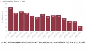 Coronavirus: España baja de 10.000 nuevos casos diarios tras mes y medio