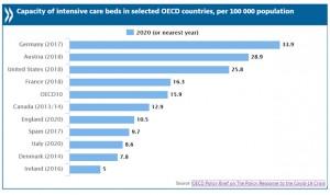 España tiene 9 camas UCI por 100.000 habitantes, 3 veces menos que Alemania