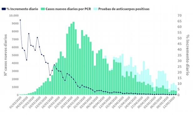 Coronavirus España: 217 muertes en 24 horas, la mitad de ellas en Cataluña