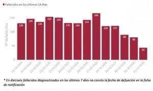 Coronavirus: España 'estrena' noviembre con 55.019 casos y 379 muertos más