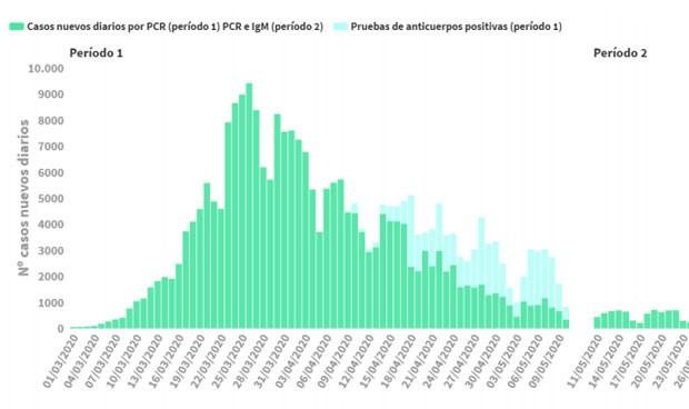 Coronavirus: España notifica 5 muertes en 24 horas y 56 en la última semana