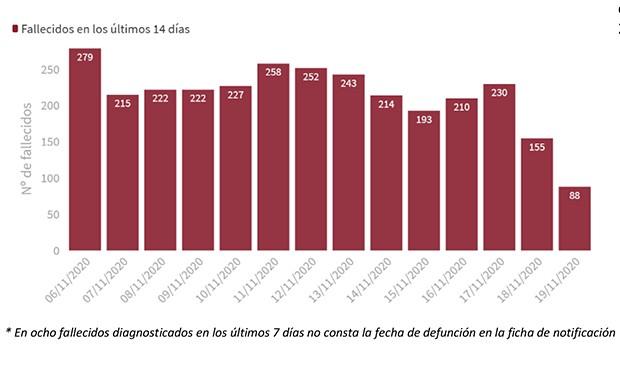 Covid: España vuelve a más de 300 muertes diarias (328) y suma 15.156 casos