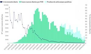 Coronavirus: España estabiliza muertes (+187) y nuevos contagios (+867)