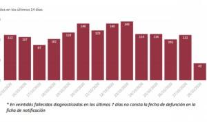 Covid: España marca máximo de casos en un día (23.580) de toda la pandemia