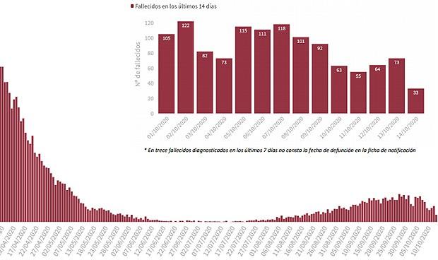 Covid: España marca su máximo de diagnósticos diarios (6.603) desde abril