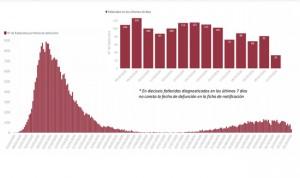 Coronavirus: España marca su récord de nuevos contagios al sumar 20.986