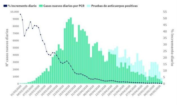 Coronavirus: menos muertes (123) y mínimo de contagios en sanitarios (274)