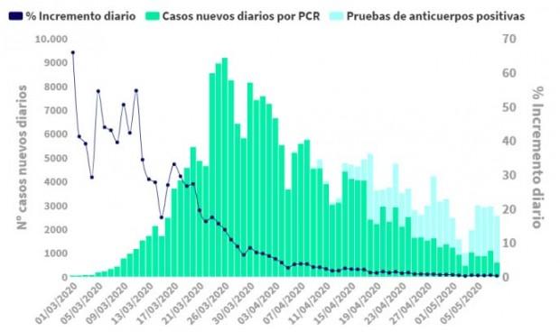 Coronavirus: España baja de las 200 muertes diarias tras 3 días por encima