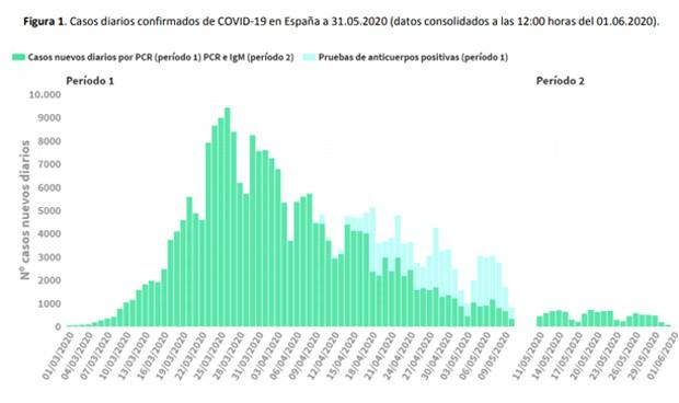 España registra por fin su primer día sin nuevas muertes por coronavirus