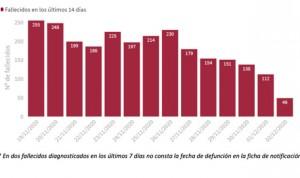 Coronavirus: España supera los 10.000 casos diarios tras 2 días por debajo