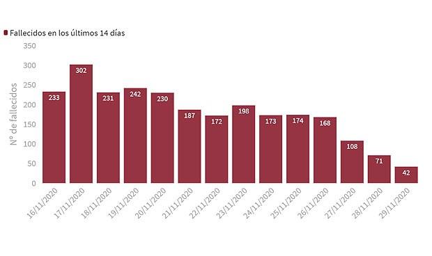 Coronavirus: España registra su incidencia más baja en dos meses (275,51)