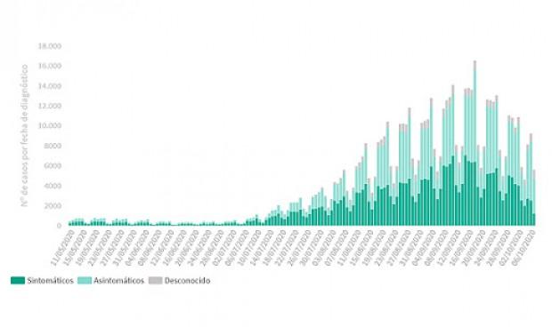Coronavirus España: repuntan los casos (12.423) y muertes (126) diarias