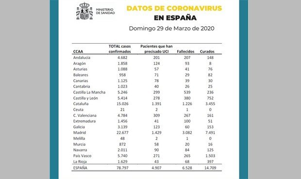 Coronavirus España: última hora, noticias 29 marzo 2020
